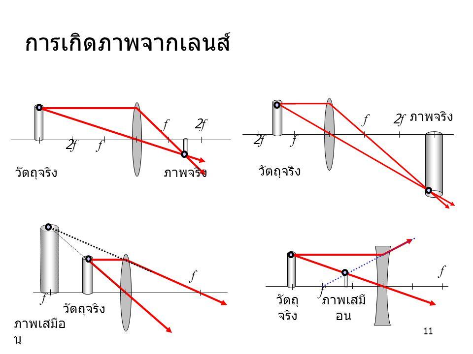การเกิดภาพจากเลนส์ f 2f วัตถุจริง ภาพจริง f 2f วัตถุจริง ภาพจริง f