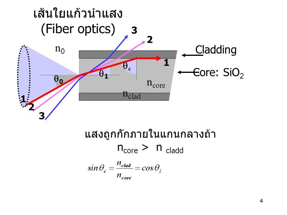 เส้นใยแก้วนำแสง (Fiber optics)