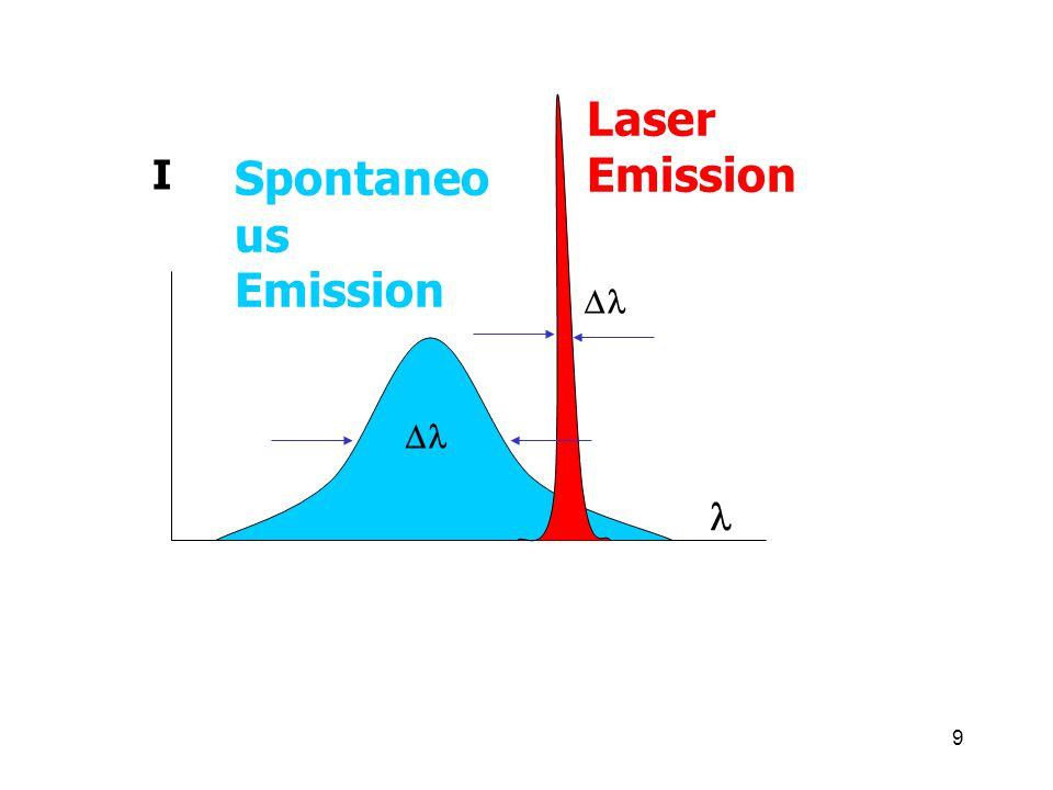 Laser Emission I Spontaneous Emission Dl Dl l