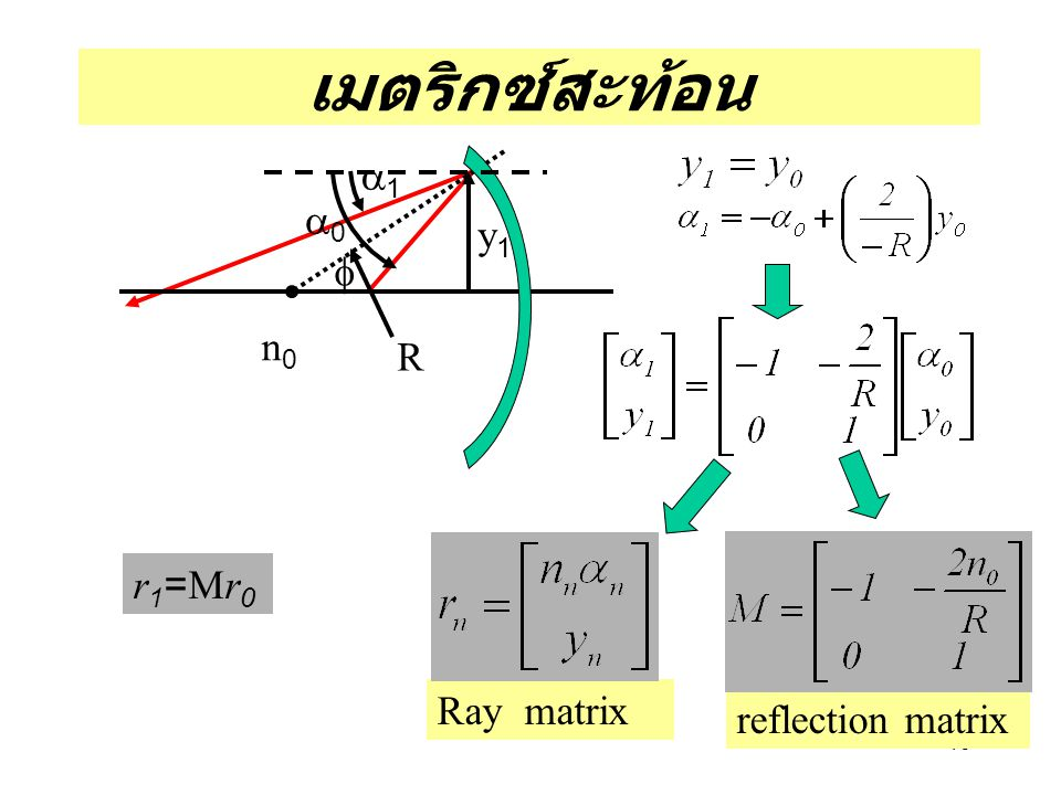 เมตริกซ์สะท้อน a1 a0 y1 f n0 R r1=Mr0 Ray matrix reflection matrix