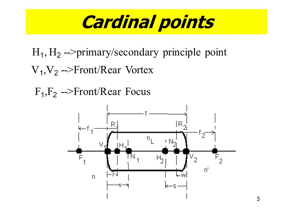 Cardinal points H1, H2 -->primary/secondary principle point