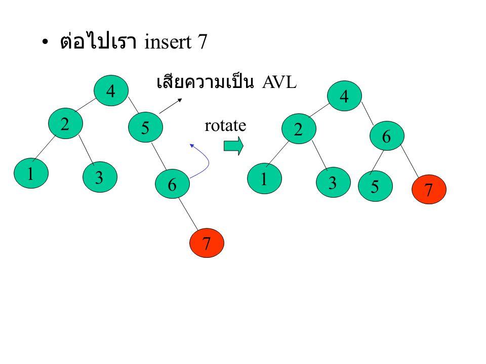 ต่อไปเรา insert 7 3 2 1 4 5 6 7 เสียความเป็น AVL rotate