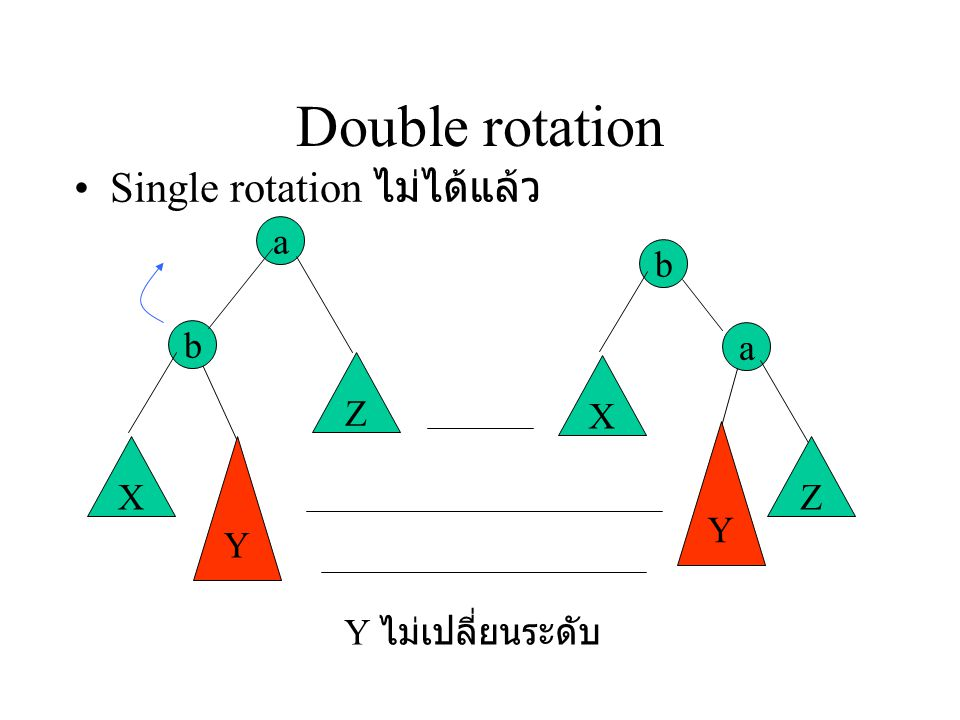 Double rotation Single rotation ไม่ได้แล้ว a b Y X Z Y ไม่เปลี่ยนระดับ
