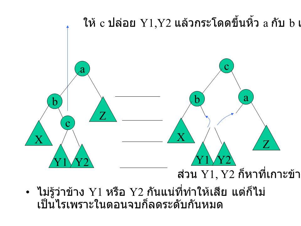 ให้ c ปล่อย Y1,Y2 แล้วกระโดดขึ้นหิ้ว a กับ b แทน