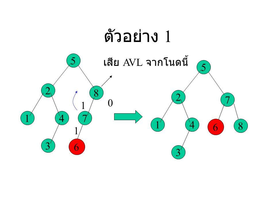 ตัวอย่าง 1 5 2 1 8 4 7 3 6 เสีย AVL จากโนดนี้