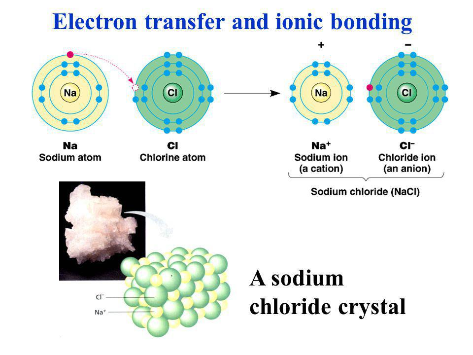 Electron transfer and ionic bonding