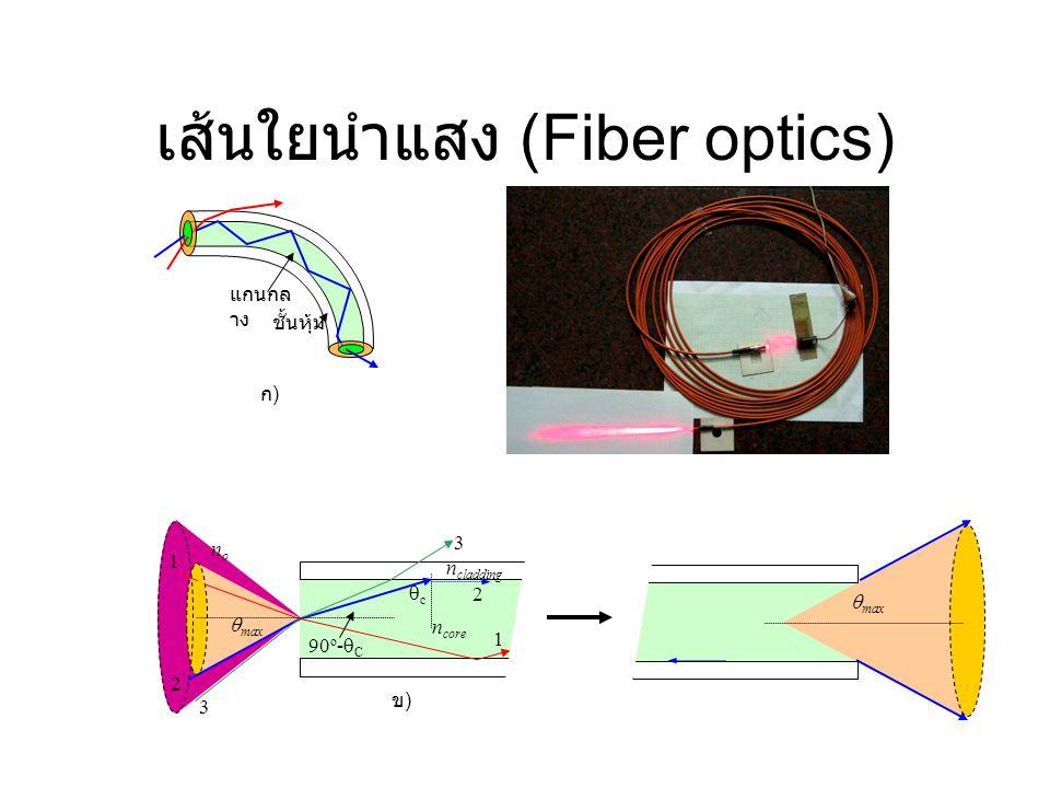 เส้นใยนำแสง (Fiber optics)