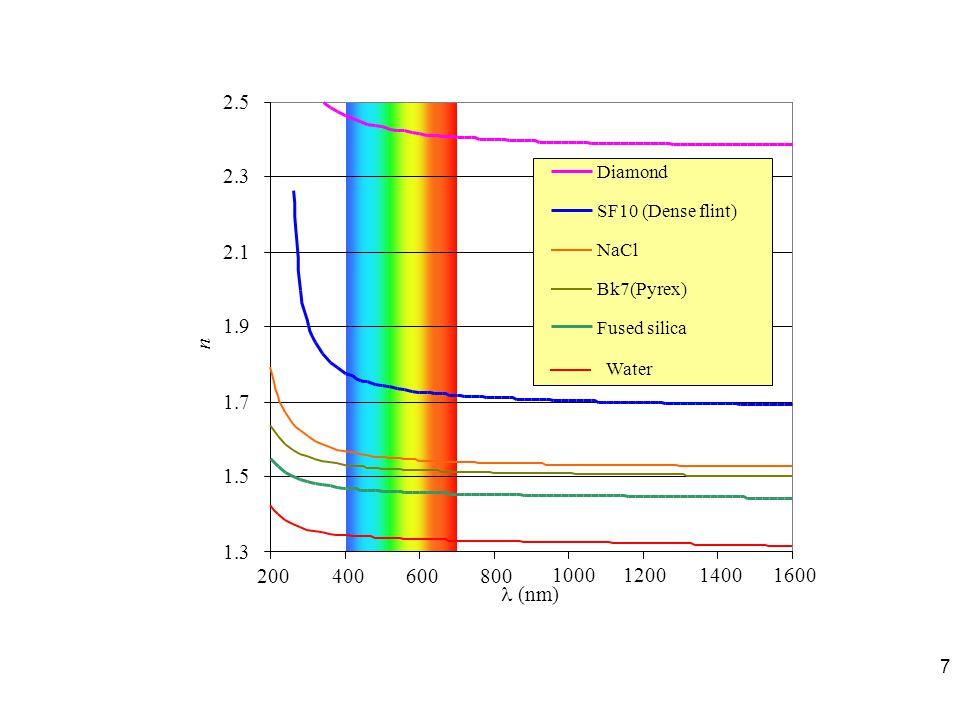 n l (nm) 1.3. 1.5. 1.7. 1.9. 2.1. 2.3. 2.5. 200. 400. 600. 800. 1000. 1200. 1400. 1600.