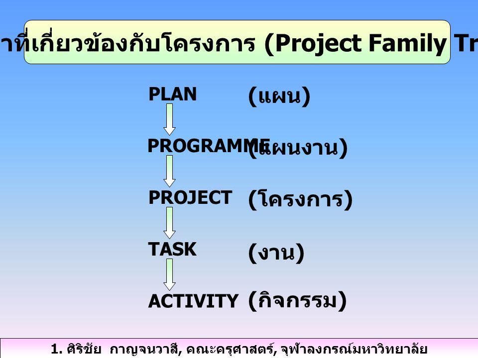 1. คำที่เกี่ยวข้องกับโครงการ (Project Family Tree)