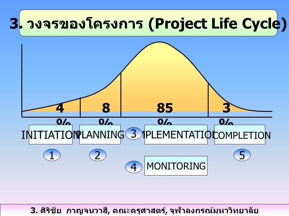 3. วงจรของโครงการ (Project Life Cycle)