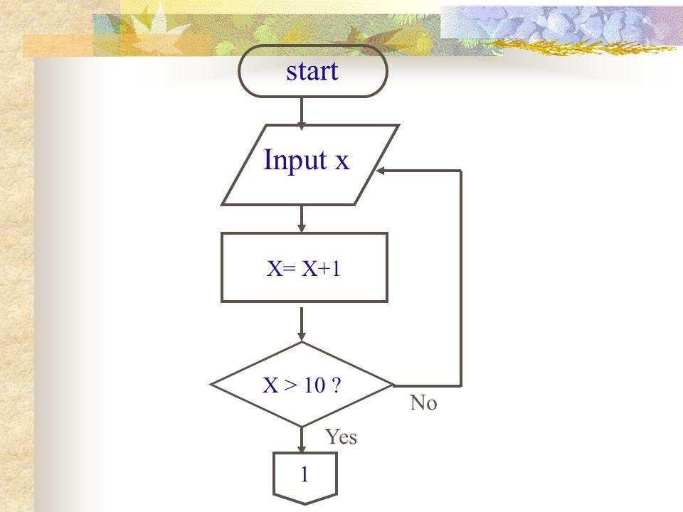 start Input x X= X+1 X > 10 No Yes 1