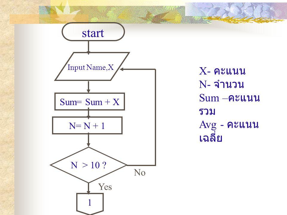 start X- คะแนน N- จำนวน Sum –คะแนนรวม Avg - คะแนนเฉลี่ย Sum= Sum + X