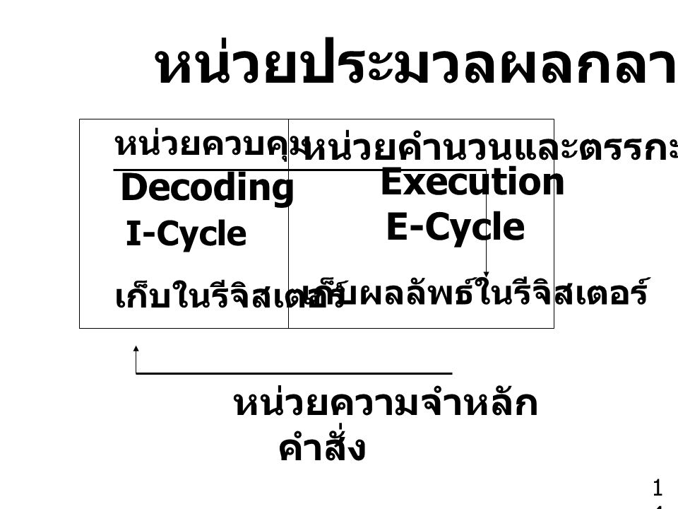 หน่วยประมวลผลกลาง หน่วยคำนวนและตรรกะ Execution Decoding E-Cycle