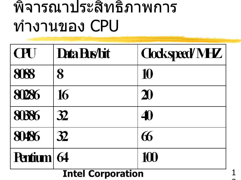 พิจารณาประสิทธิภาพการทำงานของ CPU