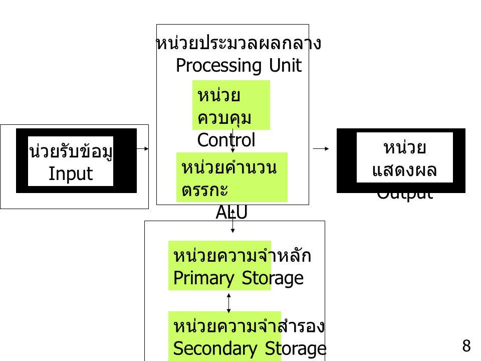 หน่วยประมวลผลกลาง Processing Unit หน่วยควบคุม Control Unit หน่วยแสดงผล