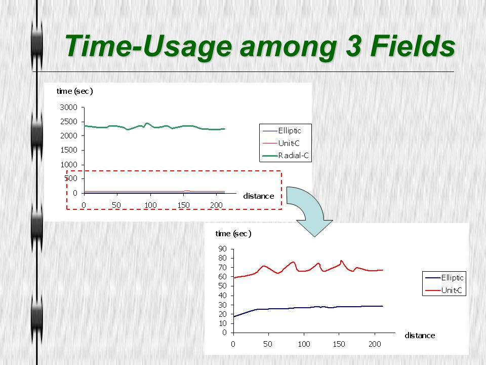 Time-Usage among 3 Fields
