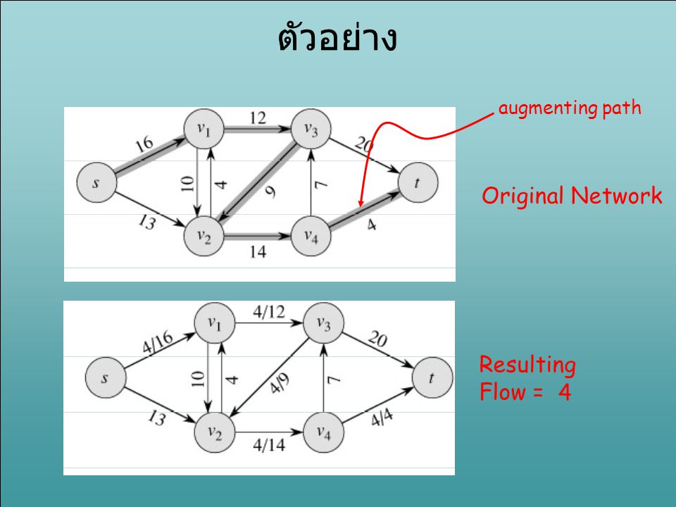 ตัวอย่าง augmenting path Original Network Resulting Flow = 4