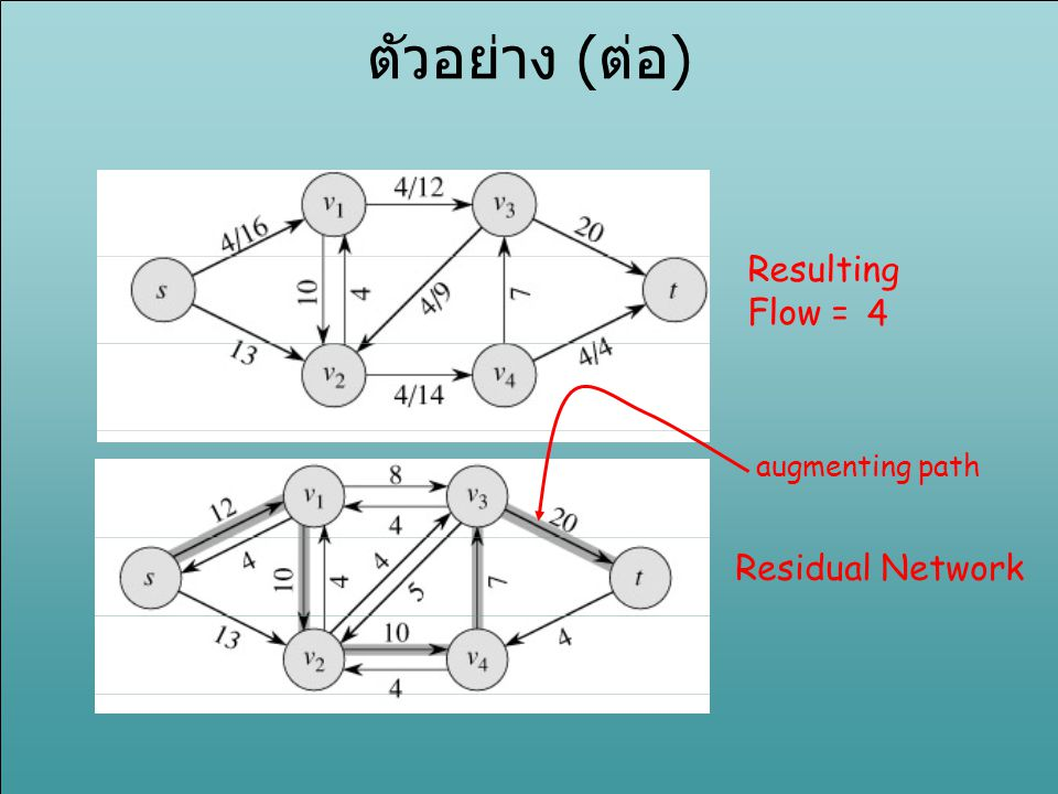 ตัวอย่าง (ต่อ) Resulting Flow = 4 augmenting path Residual Network