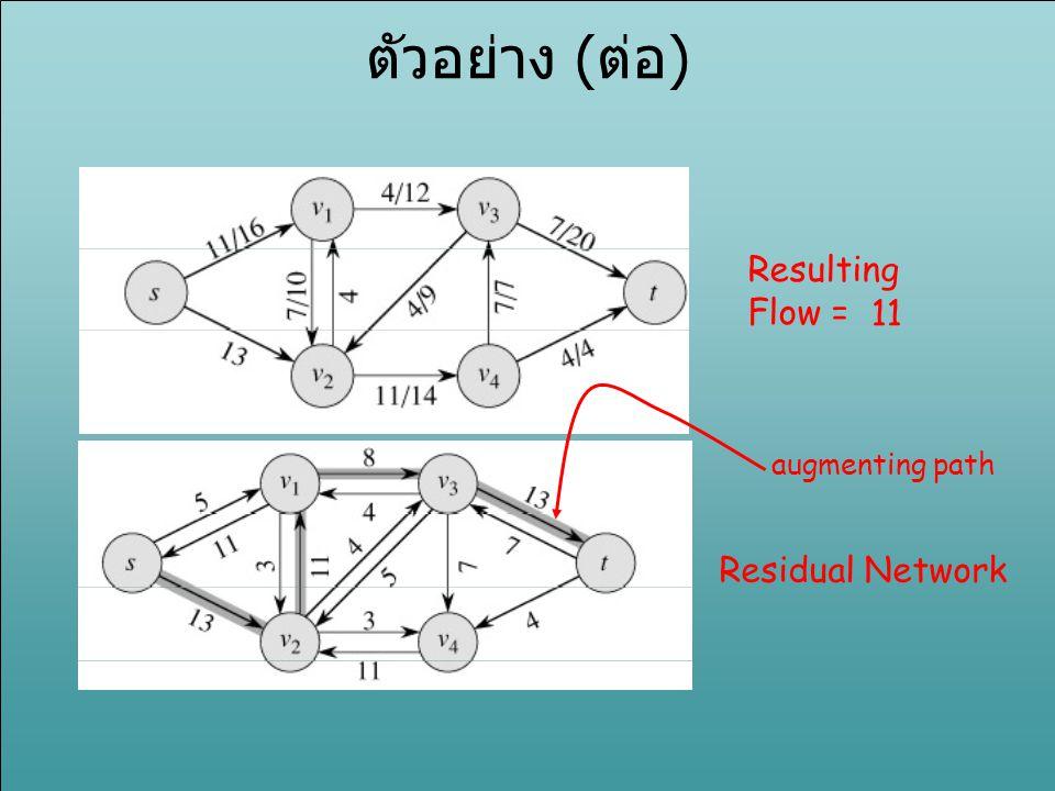 ตัวอย่าง (ต่อ) Resulting Flow = 11 augmenting path Residual Network