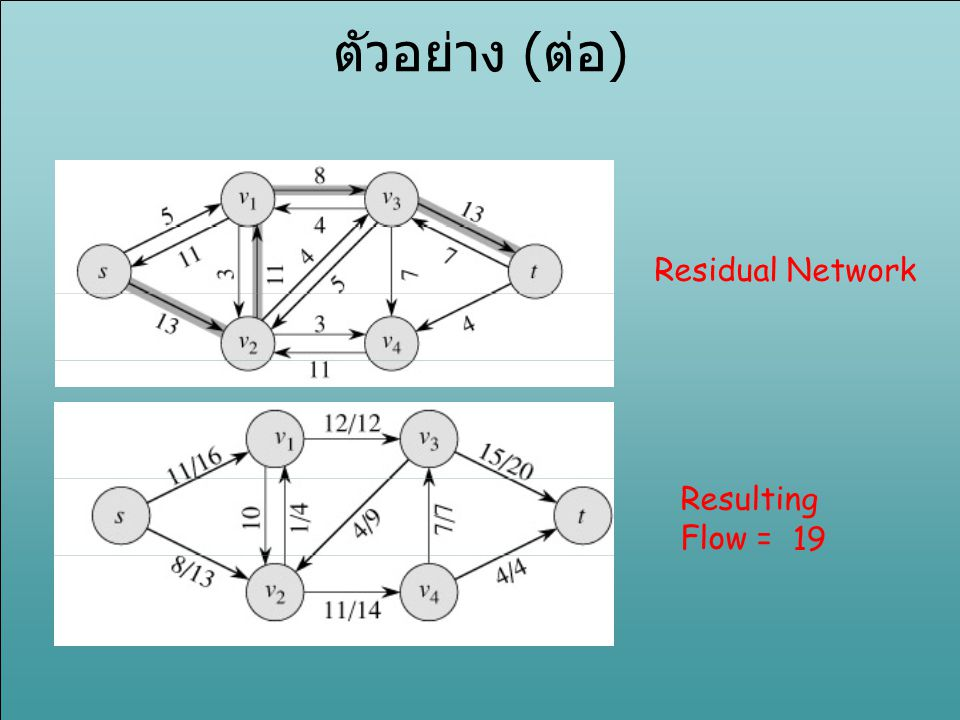 ตัวอย่าง (ต่อ) Residual Network Resulting Flow = 19