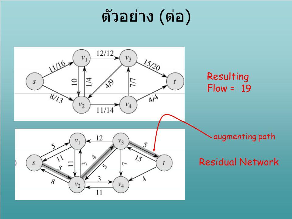 ตัวอย่าง (ต่อ) Resulting Flow = 19 augmenting path Residual Network