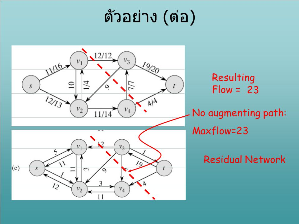 ตัวอย่าง (ต่อ) Resulting Flow = 23 No augmenting path: Maxflow=23