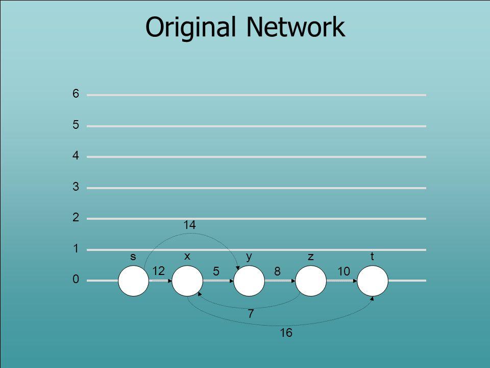 Original Network 6 5 4 3 2 14 1 s x y z t 12 5 8 10 7 16