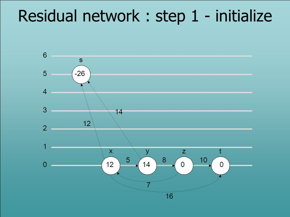 Residual network : step 1 - initialize