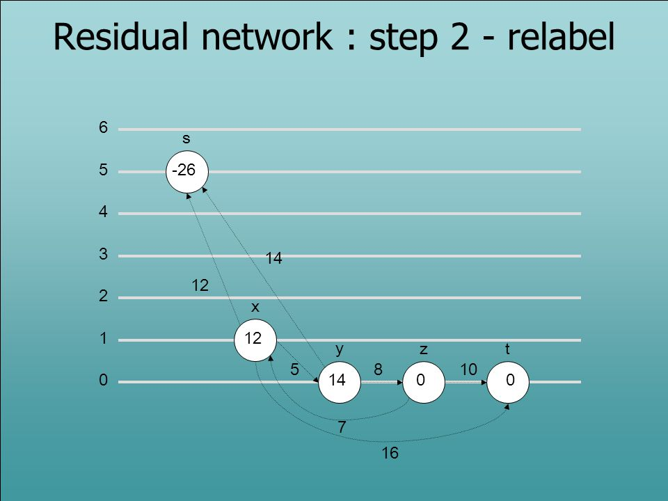Residual network : step 2 - relabel