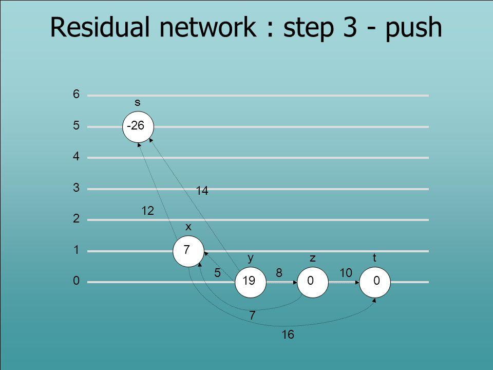 Residual network : step 3 - push