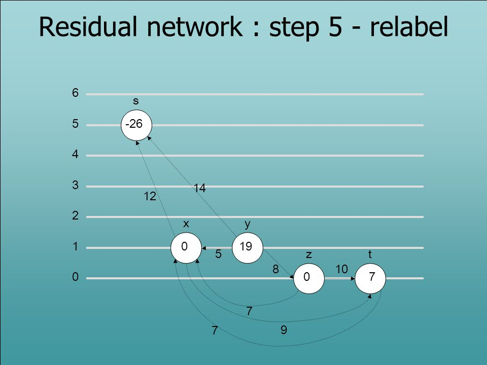 Residual network : step 5 - relabel
