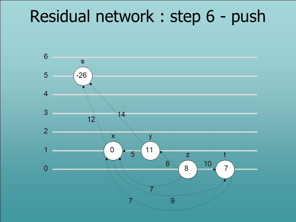 Residual network : step 6 - push