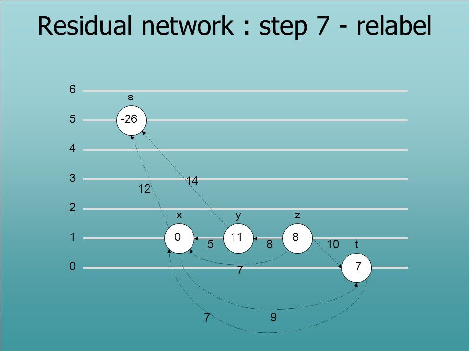 Residual network : step 7 - relabel