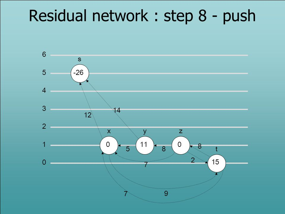 Residual network : step 8 - push