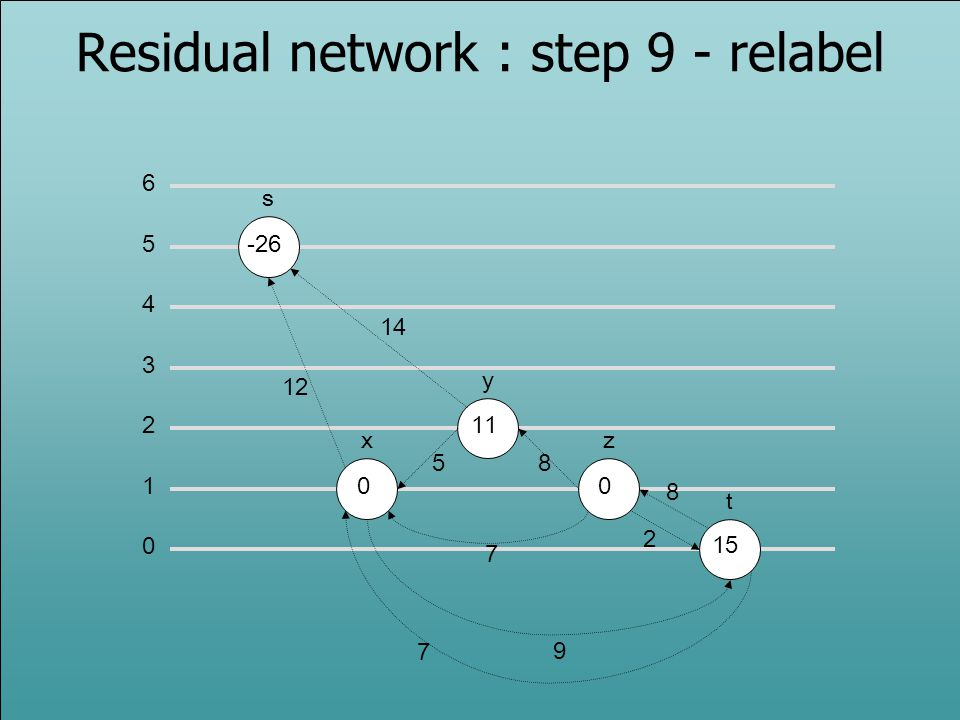 Residual network : step 9 - relabel