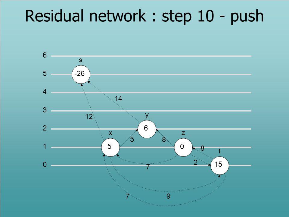 Residual network : step 10 - push