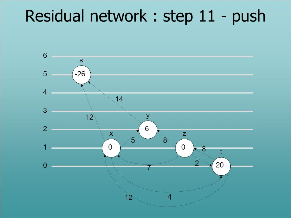 Residual network : step 11 - push