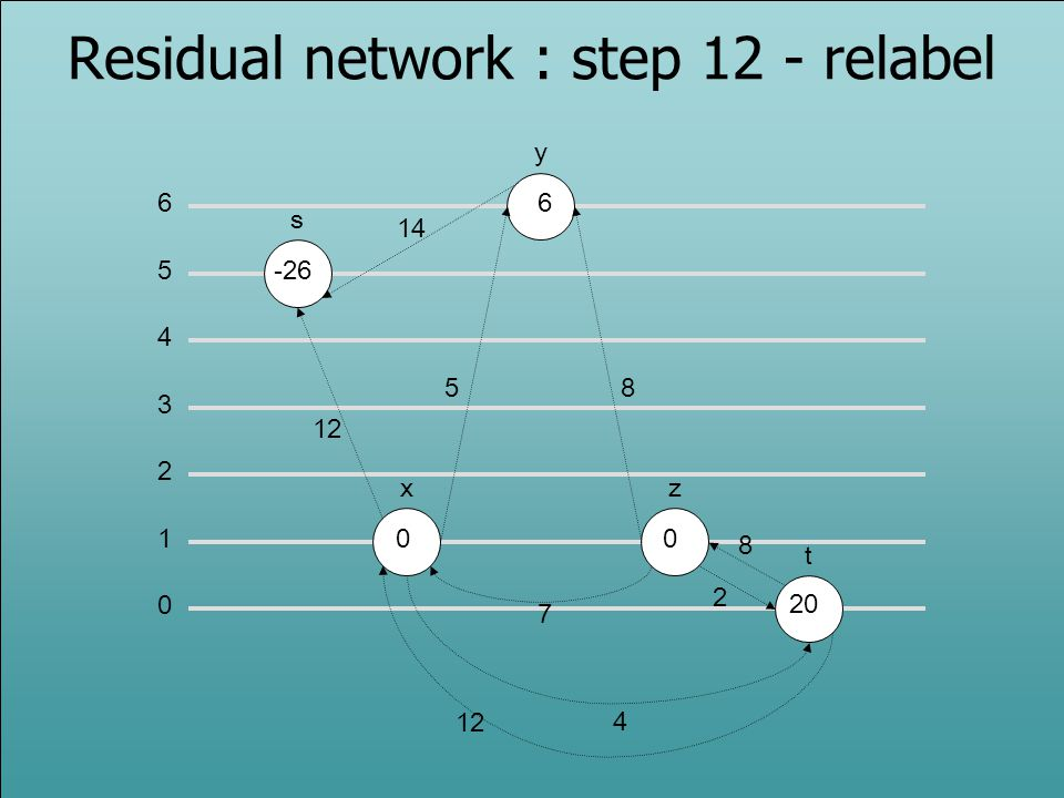 Residual network : step 12 - relabel