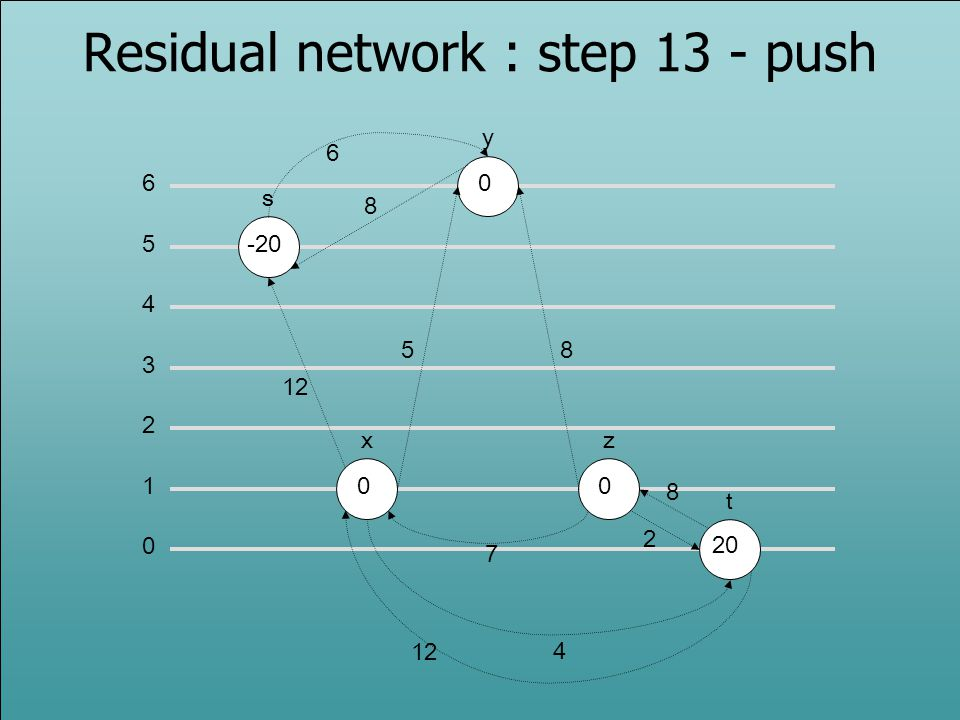 Residual network : step 13 - push