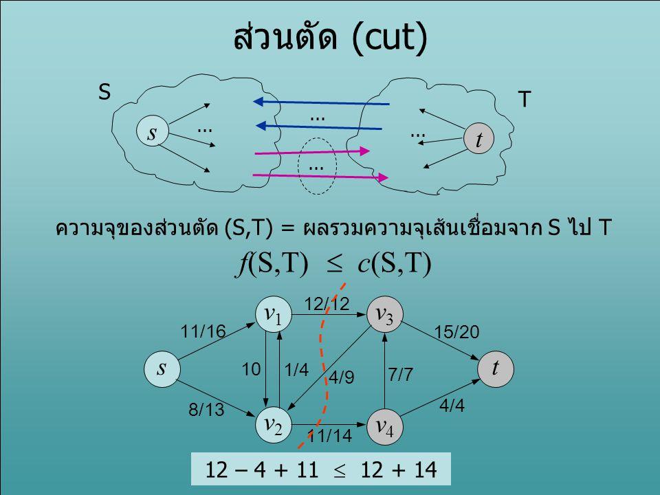 ส่วนตัด (cut) f(S,T)  c(S,T) s t s v1 v3 v2 v4 t S T