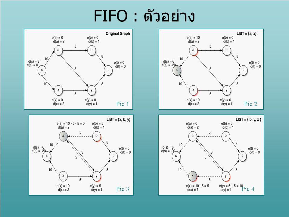 FIFO : ตัวอย่าง Pic 1 Pic 2 Pic 3 Pic 4