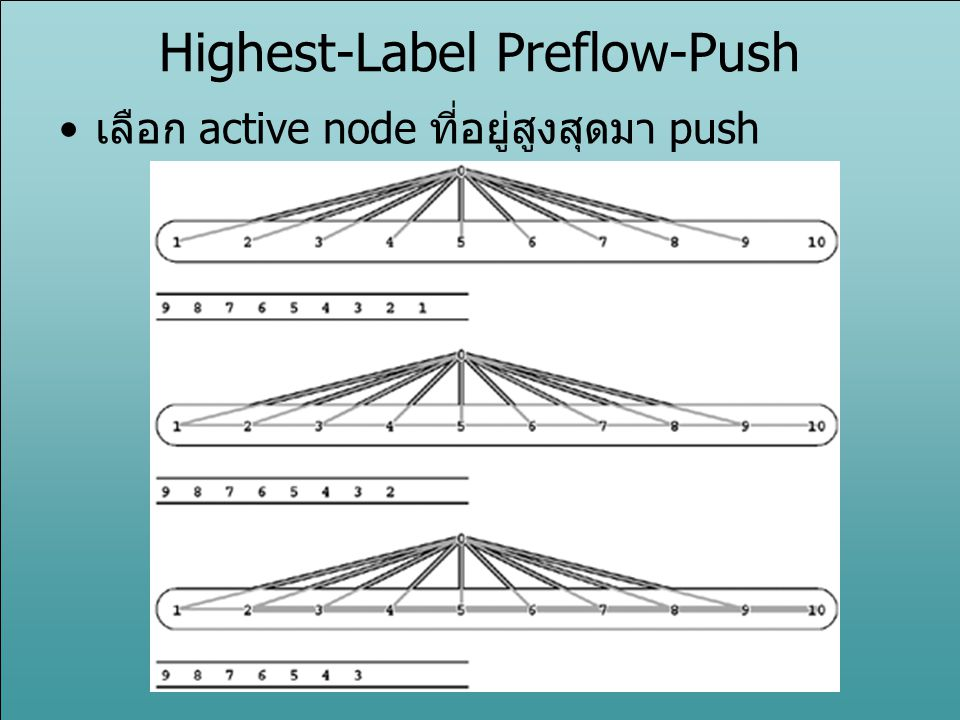 Highest-Label Preflow-Push