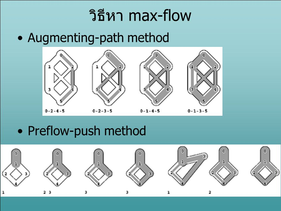 วิธีหา max-flow Augmenting-path method Preflow-push method