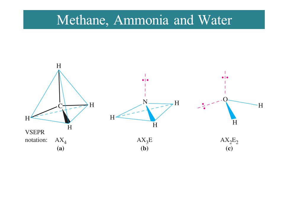 Methane, Ammonia and Water