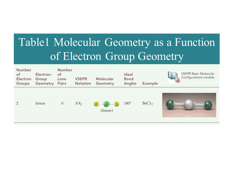 Table1 Molecular Geometry as a Function of Electron Group Geometry