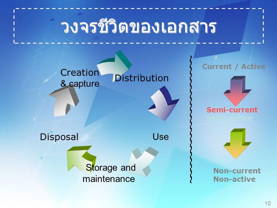 วงจรชีวิตของเอกสาร Current / Active Semi-current Semi-active