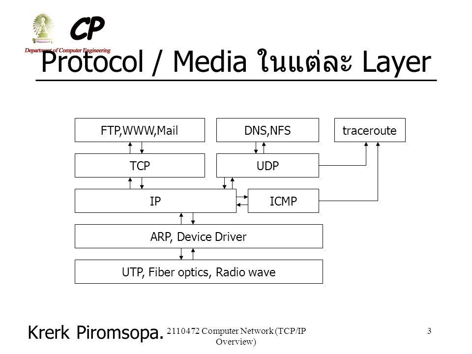 Protocol / Media ในแต่ละ Layer