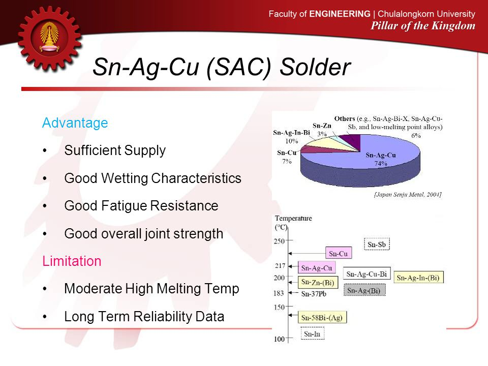 Sn-Ag-Cu (SAC) Solder Advantage Sufficient Supply