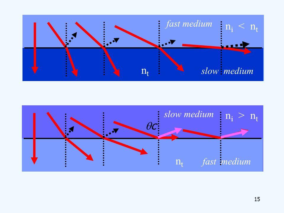 ni < nt nt ni > nt qc nt fast medium slow medium slow medium