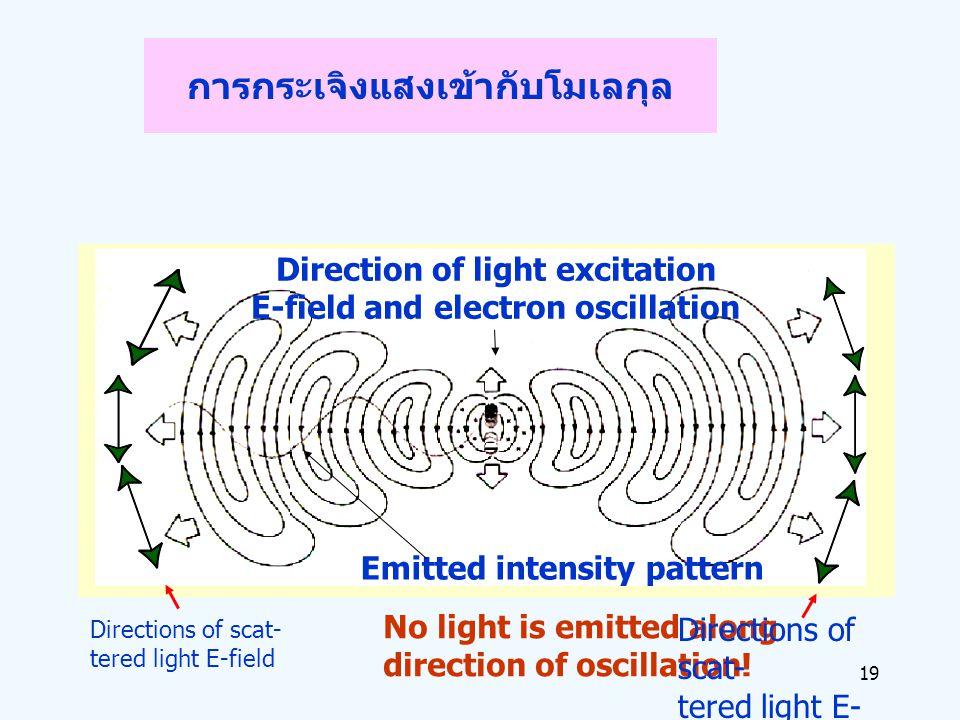การกระเจิงแสงเข้ากับโมเลกุล